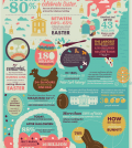 Easter Celebration In Numbers Infographic