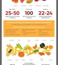 What Your Grandma Never Taught You About Fruits And Vegetables Infographic