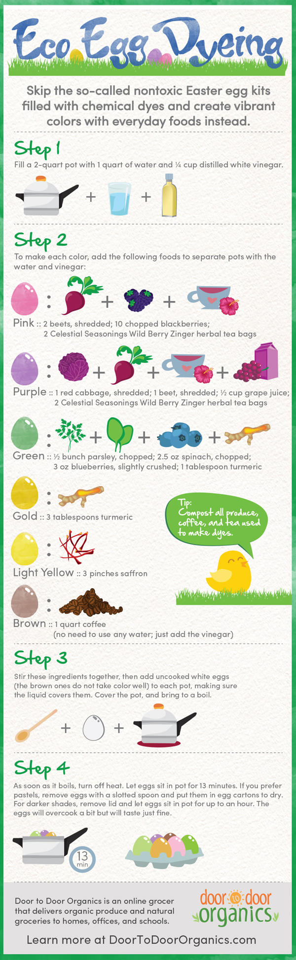 Skip The Chemicals With This Eco-Friendly Easter Egg Dyeing Guide Infographic