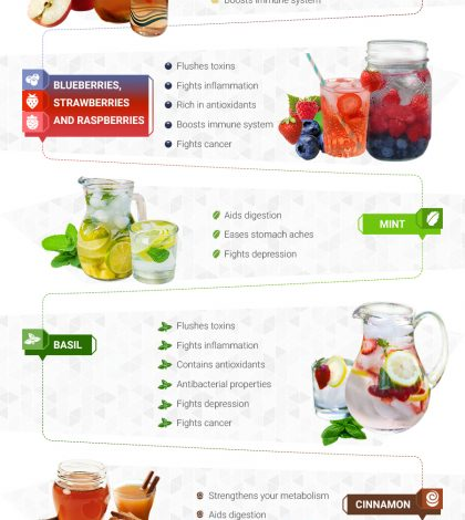 Delicious Detox Water Recipes To Help You Stay Hydrated In The Summer Heat Infographic