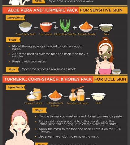 6 Turmeric Face Masks For All Skin Types Infographic
