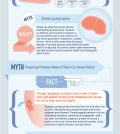 Acne-Related Myths Vs. Truth Infographic